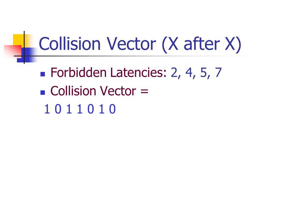 Collision Vector (X after X) Forbidden Latencies: 2, 4, 5, 7 Collision Vector = 1 0 1 1 0 1 0