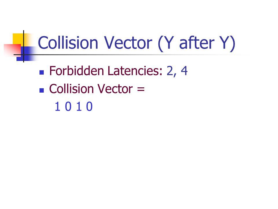 Collision Vector (Y after Y) Forbidden Latencies: 2, 4 Collision Vector = 1 0 1 0
