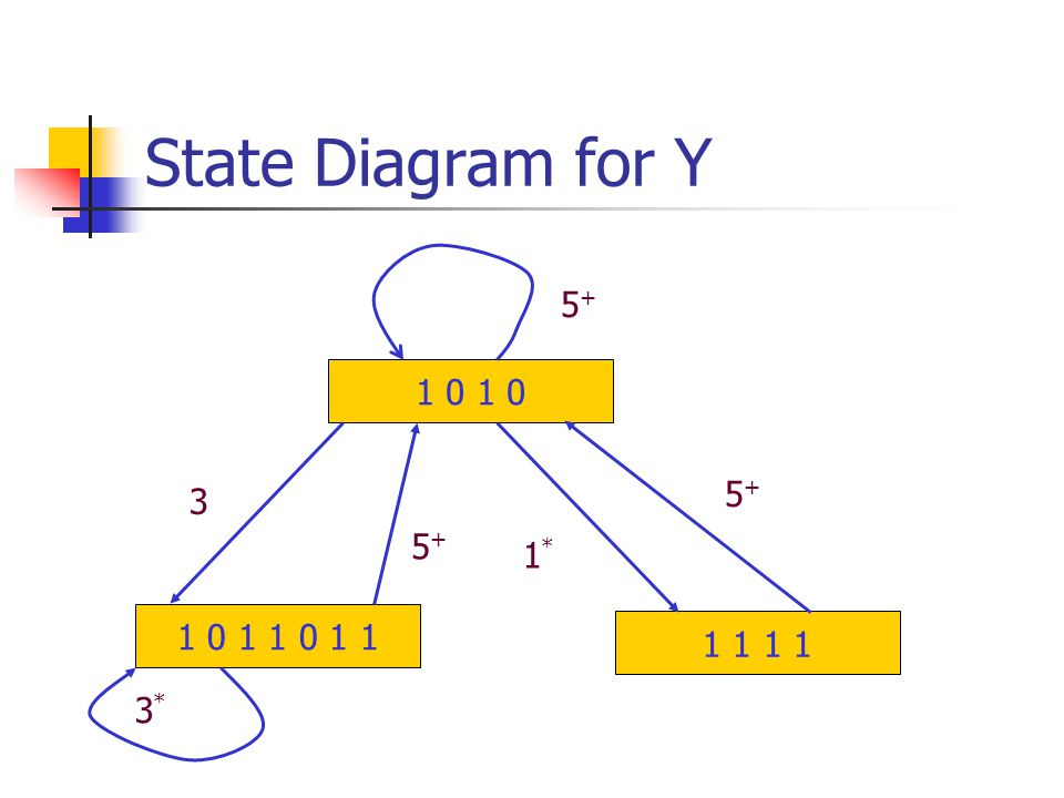 State Diagram for Y 1 0 1 1 1 0 1 1 0 1 1 3 5+5+ 5+5+ 5+5+ 3*3* 1*1*