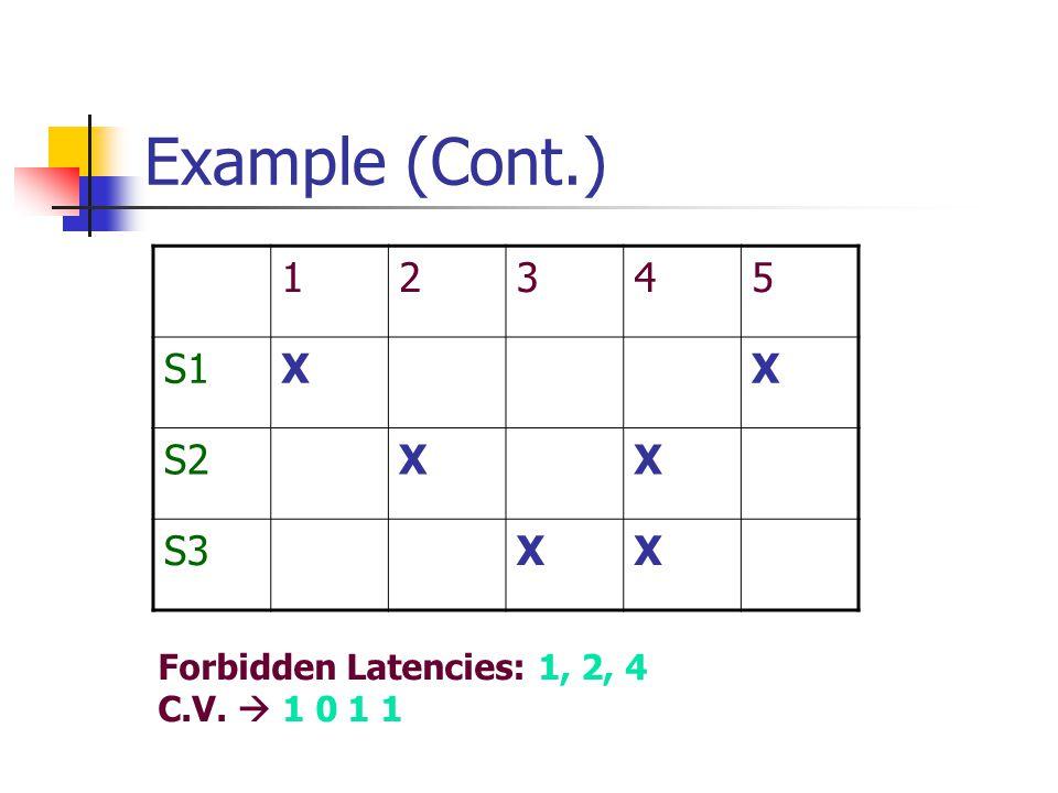 Example (Cont.) 12345 S1XX S2XX S3XX Forbidden Latencies: 1, 2, 4 C.V.  1 0 1 1