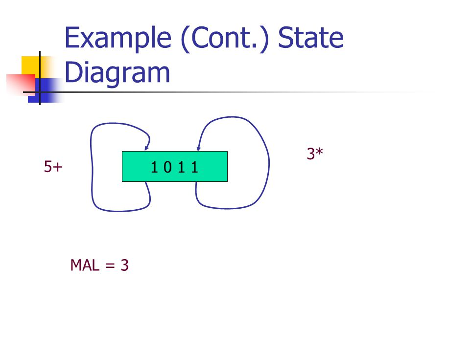 Example (Cont.) State Diagram 1 0 1 1 3* 5+ MAL = 3