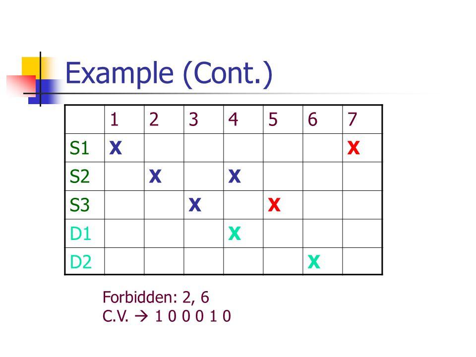 Example (Cont.) 1234567 S1XX S2XX S3XX D1X D2X Forbidden: 2, 6 C.V.  1 0 0 0 1 0