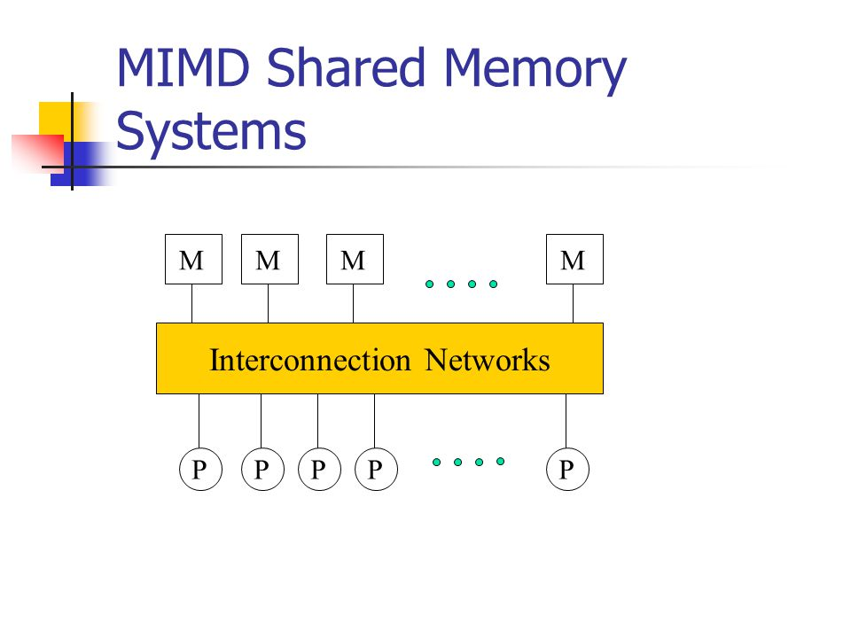 MIMD Shared Memory Systems Interconnection Networks MMMM PPPPP