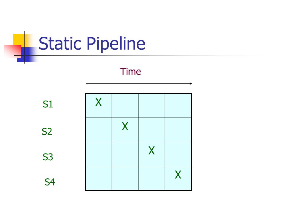 Static Pipeline X X X X S1 S2 S3 S4 Time