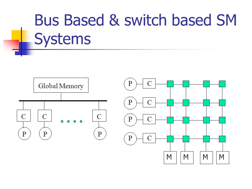 Bus Based & switch based SM Systems Global Memory P C P C P C P C P C P C P C MMMM