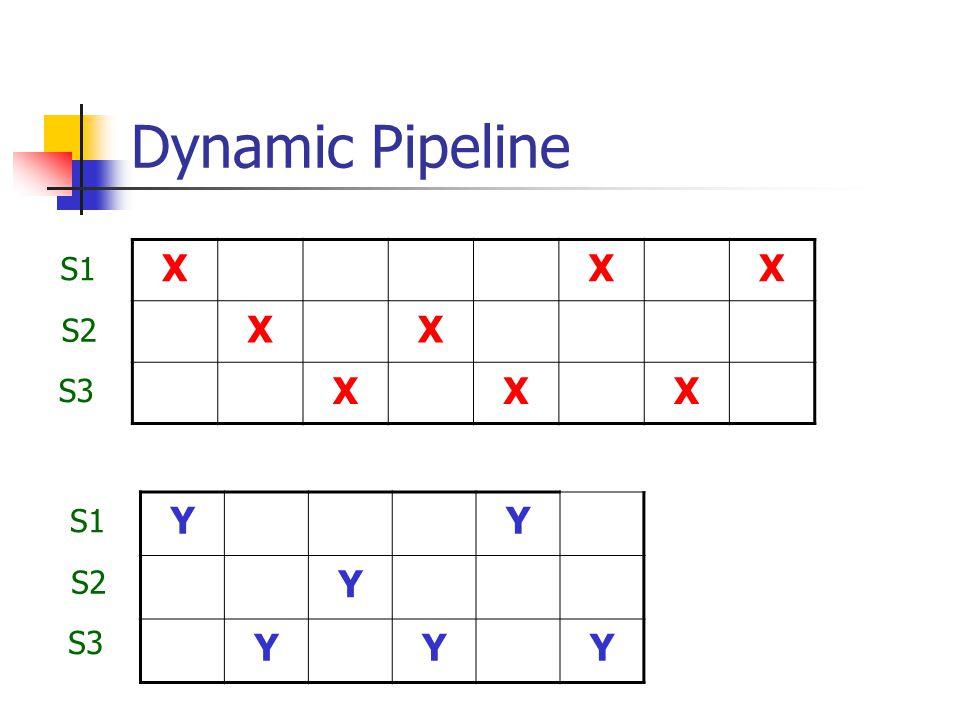 Dynamic Pipeline XXX XX XXX YY Y YYY S1 S2 S3 S1 S2 S3
