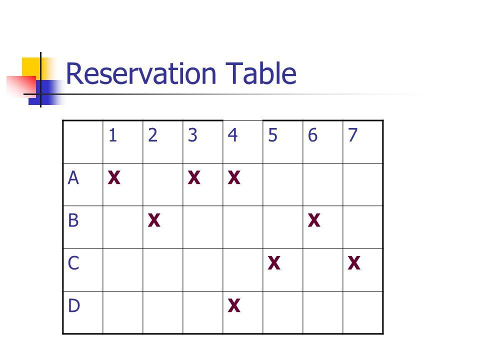 Reservation Table 1234567 AXXX BXX CXX DX