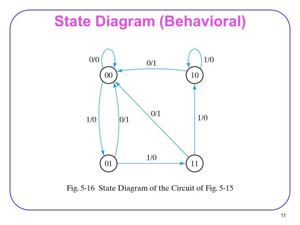 11 State Diagram (Behavioral)