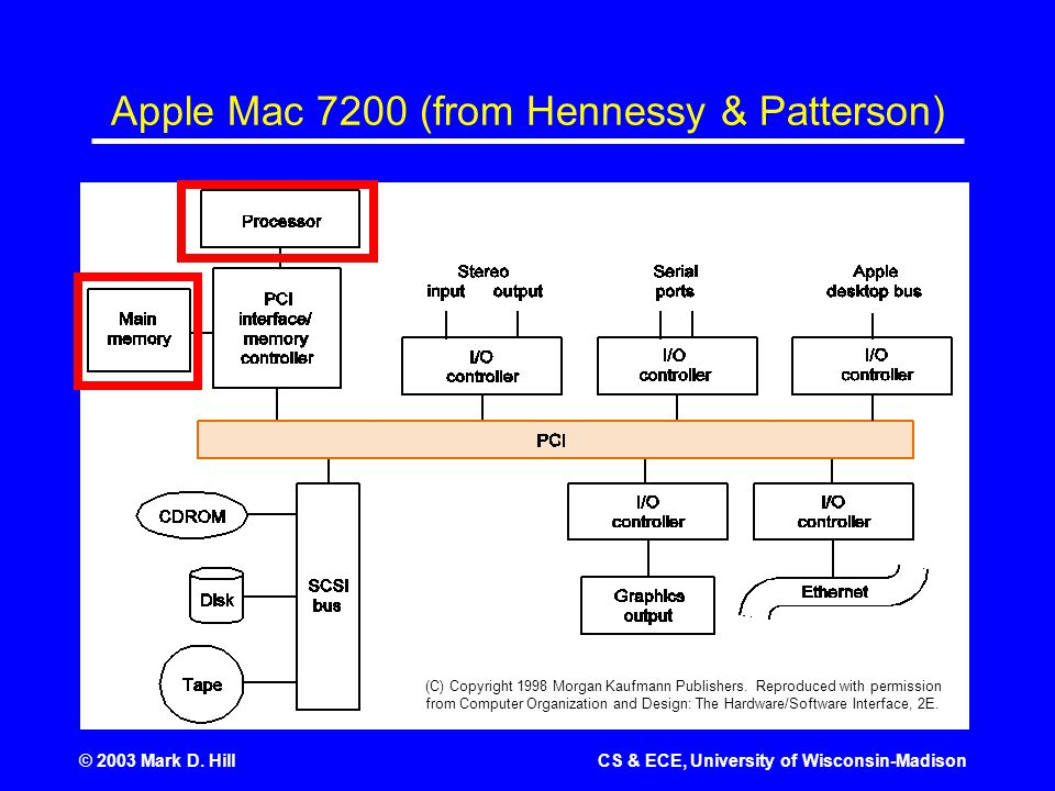 © 2003 Mark D. HillCS & ECE, University of Wisconsin-Madison Apple Mac 7200 (from Hennessy & Patterson) (C) Copyright 1998 Morgan Kaufmann Publishers.