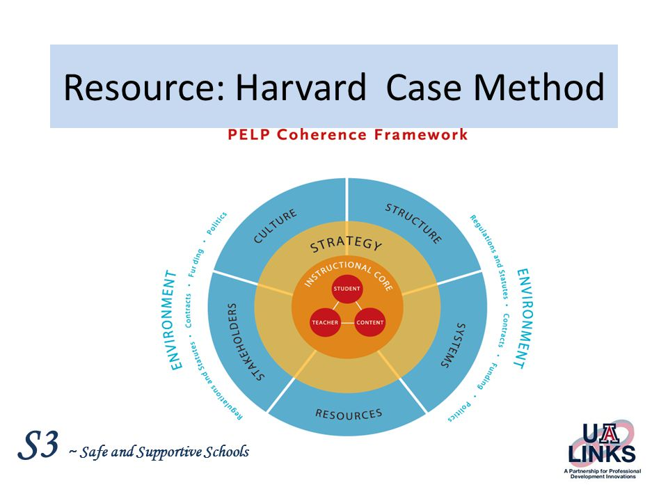 S3 ~ Safe and Supportive Schools Resource: Harvard Case Method