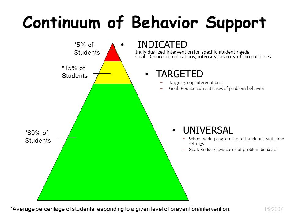 Continuum of Behavior Support UNIVERSAL School-wide programs for all students, staff, and settings – Goal: Reduce new cases of problem behavior TARGETED – Target group interventions – Goal: Reduce current cases of problem behavior INDICATED Individualized intervention for specific student needs Goal: Reduce complications, intensity, severity of current cases *80% of Students *15% of Students *5% of Students *Average percentage of students responding to a given level of prevention/intervention.