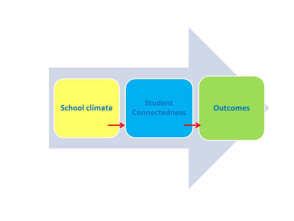 School climate Student Connectedness Outcomes