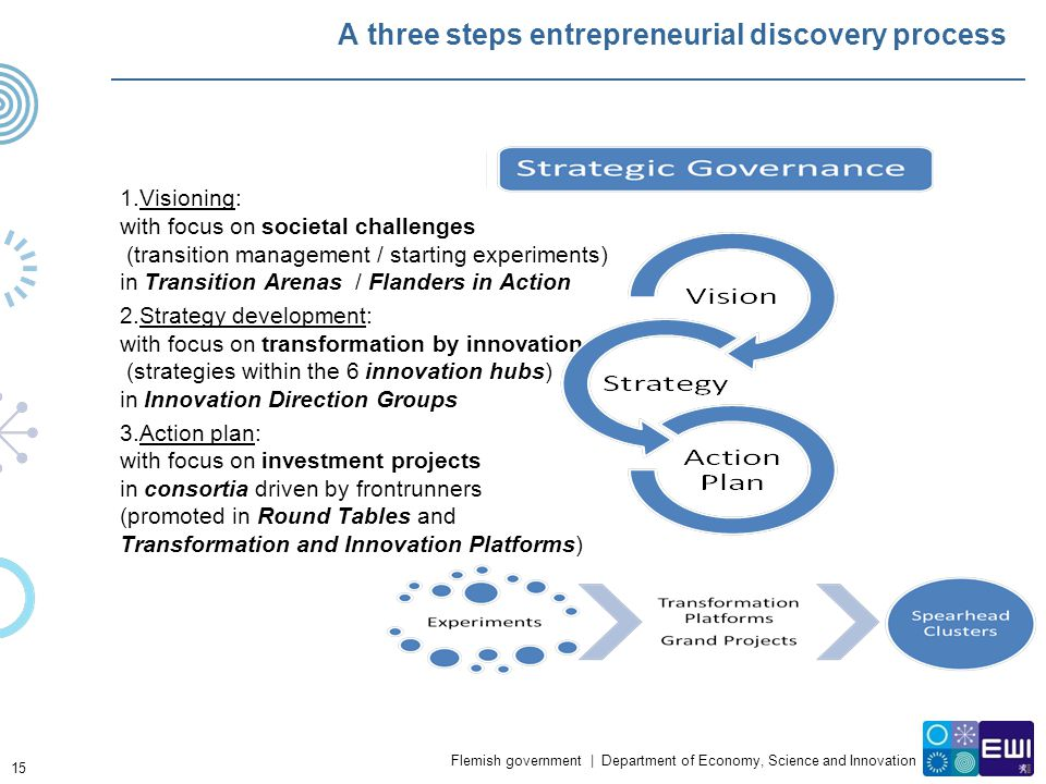 Flemish government | Department of Economy, Science and Innovation A three steps entrepreneurial discovery process 1.Visioning: with focus on societal