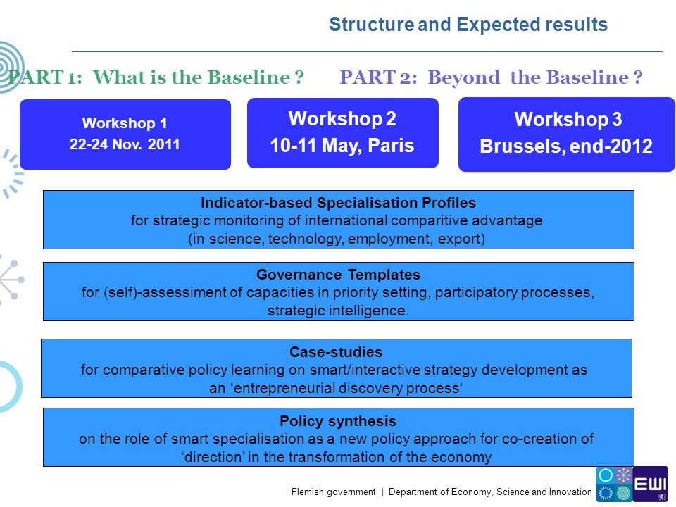 Flemish government | Department of Economy, Science and Innovation Structure and Expected results Workshop 1 22-24 Nov. 2011 INDICATORS-BASED TEMPLATE