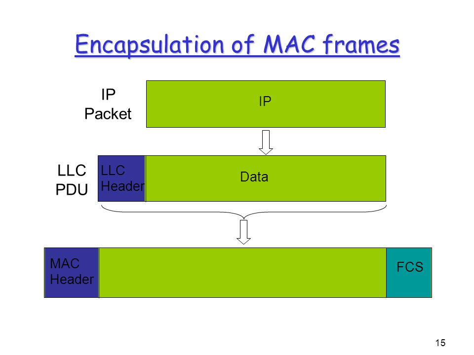 15 Encapsulation of MAC frames IP LLC Header Data MAC Header FCS LLC PDU IP Packet