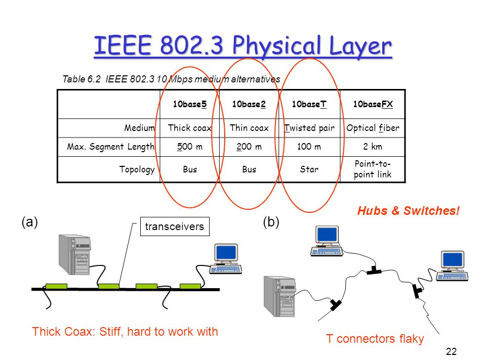 22 IEEE 802.3 Physical Layer (a) transceivers (b) 10base510base210baseT10baseFX MediumThick coaxThin coaxTwisted pairOptical fiber Max.