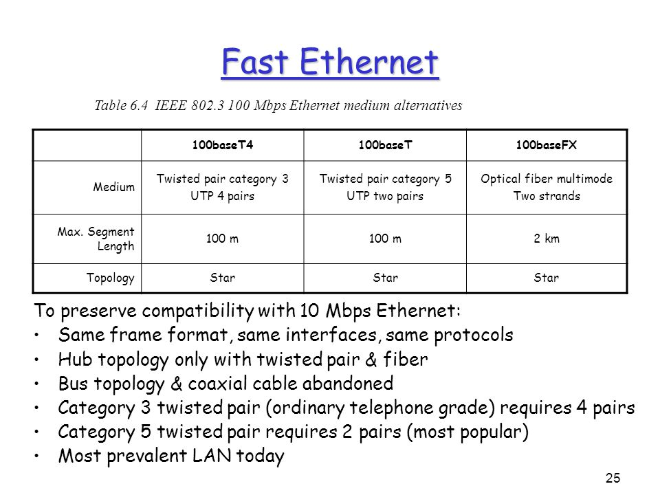 25 Fast Ethernet 100baseT4100baseT100baseFX Medium Twisted pair category 3 UTP 4 pairs Twisted pair category 5 UTP two pairs Optical fiber multimode Two strands Max.