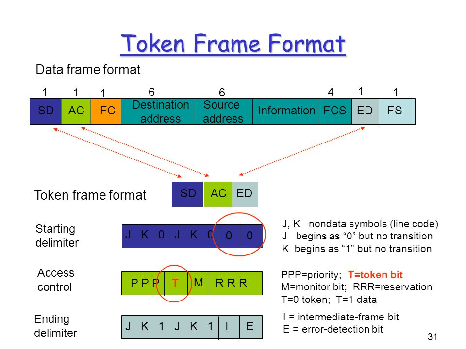 31 Token frame format SDFCAC Destination address Source address InformationFCS 14 ED 6 6 1 1 1 FS 1 Data frame format Token Frame Format SDACED P P PT M R R R Access control PPP=priority; T=token bit M=monitor bit; RRR=reservation T=0 token; T=1 data Starting delimiter J, K nondata symbols (line code) J begins as 0 but no transition K begins as 1 but no transition 00 J K 0 Ending delimiter I = intermediate-frame bit E = error-detection bit IE J K 1
