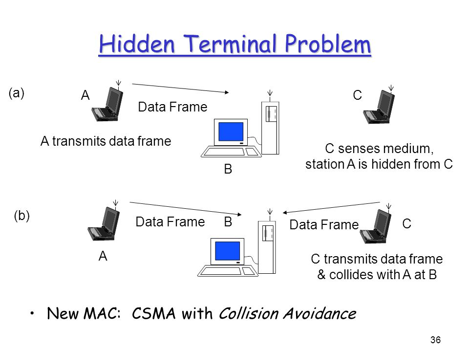 36 A transmits data frame (a) Data Frame A B C C transmits data frame & collides with A at B (b) C senses medium, station A is hidden from C Data Frame B C A Hidden Terminal Problem New MAC: CSMA with Collision Avoidance