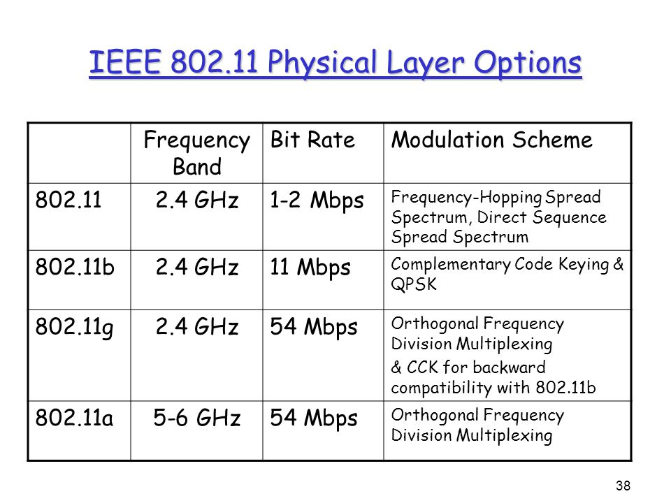 38 IEEE 802.11 Physical Layer Options Frequency Band Bit RateModulation Scheme 802.112.4 GHz1-2 Mbps Frequency-Hopping Spread Spectrum, Direct Sequence Spread Spectrum 802.11b2.4 GHz11 Mbps Complementary Code Keying & QPSK 802.11g2.4 GHz54 Mbps Orthogonal Frequency Division Multiplexing & CCK for backward compatibility with 802.11b 802.11a5-6 GHz54 Mbps Orthogonal Frequency Division Multiplexing