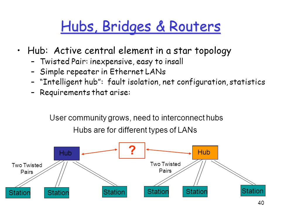 40 Hub Station Two Twisted Pairs Hubs, Bridges & Routers Hub: Active central element in a star topology –Twisted Pair: inexpensive, easy to insall –Simple repeater in Ethernet LANs – Intelligent hub : fault isolation, net configuration, statistics –Requirements that arise: Hub Station Two Twisted Pairs User community grows, need to interconnect hubs .
