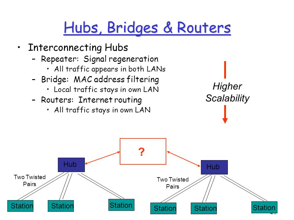 41 Hub Station Two Twisted Pairs Hubs, Bridges & Routers Interconnecting Hubs –Repeater: Signal regeneration All traffic appears in both LANs –Bridge: MAC address filtering Local traffic stays in own LAN –Routers: Internet routing All traffic stays in own LAN Hub Station Two Twisted Pairs .