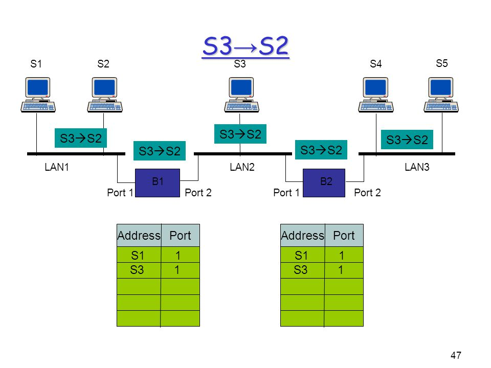 47 B1 S1S2 B2 S3S4 S5 Port 1Port 2Port 1Port 2 LAN1LAN2LAN3 Address Port S11 S31 Address Port S11 S31 S3 → S2 S3  S2
