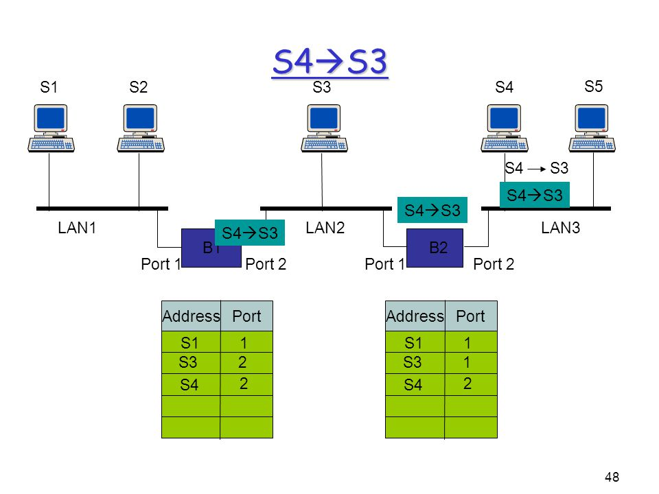 48 B1 S1S2 B2 S3S4 S5 Port 1Port 2Port 1Port 2 LAN1LAN2LAN3 S4 S3 Address Port S11 S32 S4 2 Address Port S11 S31 S4 2 S4  S3