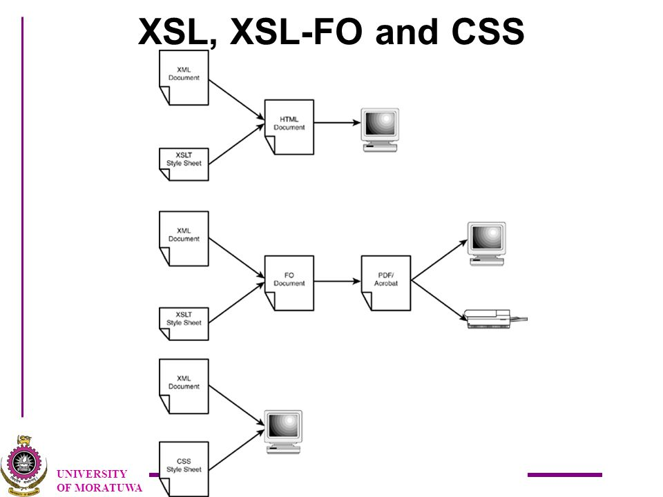 UNIVERSITY OF MORATUWA XSL, XSL-FO and CSS