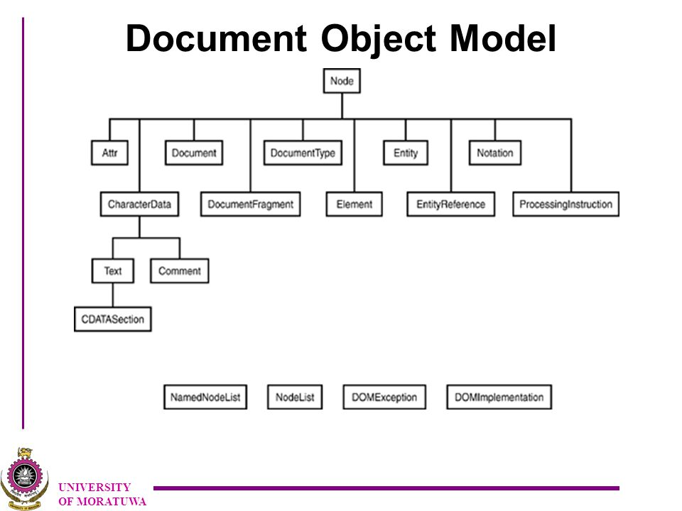UNIVERSITY OF MORATUWA Document Object Model