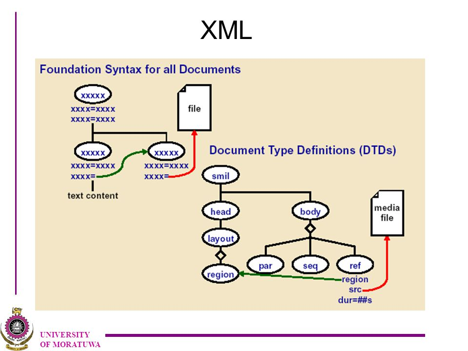 UNIVERSITY OF MORATUWA XML