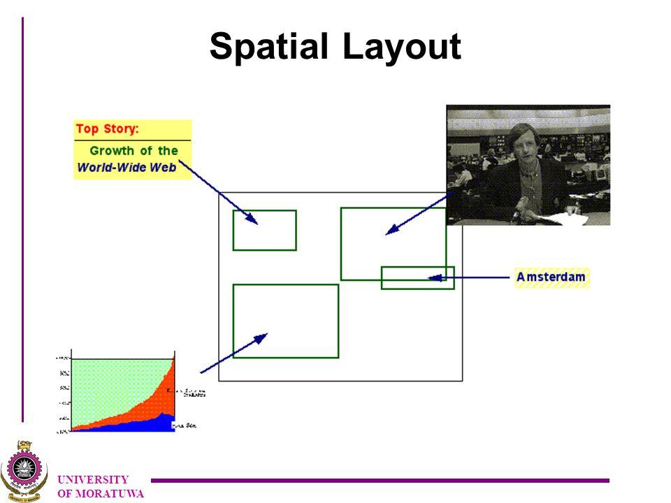 UNIVERSITY OF MORATUWA Spatial Layout