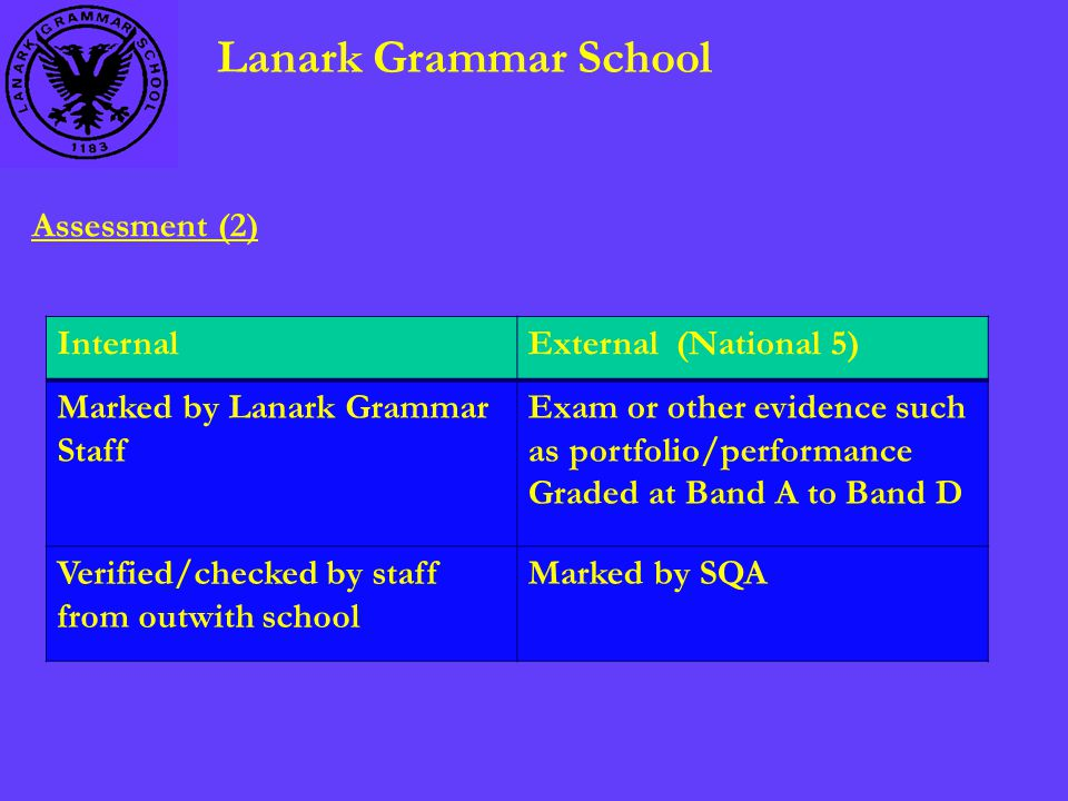 Lanark Grammar School Assessment (2) InternalExternal (National 5) Marked by Lanark Grammar Staff Exam or other evidence such as portfolio/performance Graded at Band A to Band D Verified/checked by staff from outwith school Marked by SQA