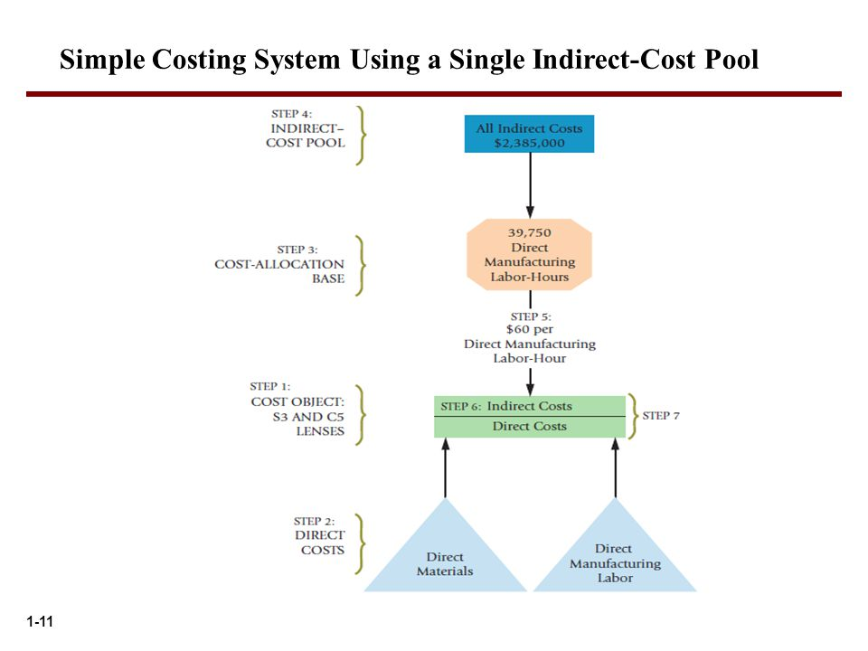 1-11 Simple Costing System Using a Single Indirect-Cost Pool
