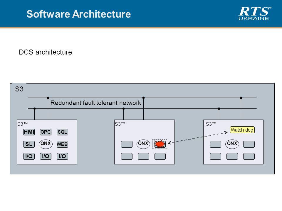S3 Software Architecture S3™ QNX SL WEB I/O S3™ QNX Redundant fault tolerant network S3™ QNX HMI OPCSQL Watch dog DCS architecture