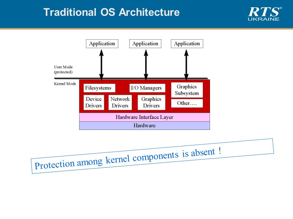 Traditional OS Architecture Protection among kernel components is absent !