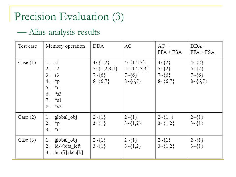 Test caseMemory operationDDAACAC + FFA + FSA DDA+ FFA + FSA Case (1)1.s1 2.s2 3.s3 4.*p 5.*q 6.*s3 7.*s1 8.*s2 4~{1,2} 5~{1,2,3,4} 7~{6} 8~{6,7} 4~{1,2,3} 5~{1,2,3,4} 7~{6} 8~{6,7} 4~{2} 5~{2} 7~{6} 8~{6,7} 4~{2} 5~{2} 7~{6} 8~{6,7} Case (2)1.global_obj 2.*p 3.*q 2~{1} 3~{1} 2~{1} 3~{1,2} 2~{1, } 3~{1,2} 2~{1} 3~{1} Case (3)1.global_obj 2.ld->bits_left 3.hcb[i].data[b] 2~{1} 3~{1} 2~{1} 3~{1,2} 2~{1} 3~{1,2} 2~{1} 3~{1} Precision Evaluation (3) — Alias analysis results
