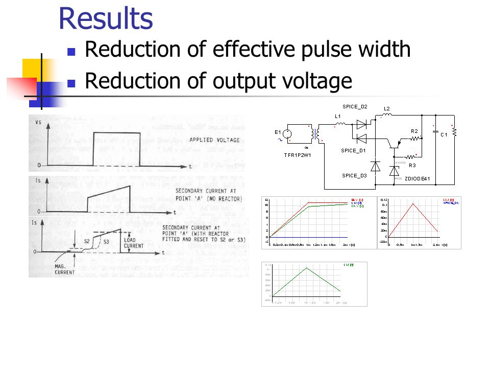 Results Reduction of effective pulse width Reduction of output voltage
