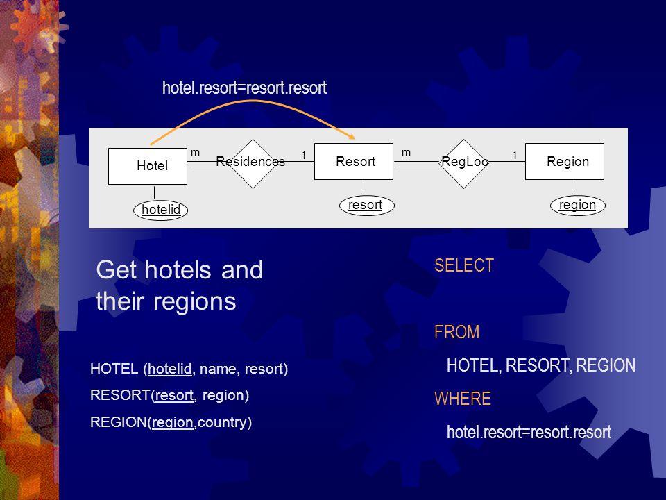 HOTEL (hotelid, name, resort) RESORT(resort, region) REGION(region,country) Get hotels and their regions Residences m Hotel hotelid Resort resort RegLoc m Region region 11 SELECT FROM HOTEL, RESORT, REGION WHERE hotel.resort=resort.resort
