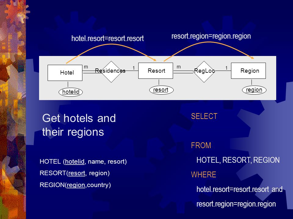 HOTEL (hotelid, name, resort) RESORT(resort, region) REGION(region,country) Get hotels and their regions Residences m Hotel hotelid Resort resort RegLoc m Region region 11 SELECT FROM HOTEL, RESORT, REGION WHERE hotel.resort=resort.resort and resort.region=region.region hotel.resort=resort.resort resort.region=region.region