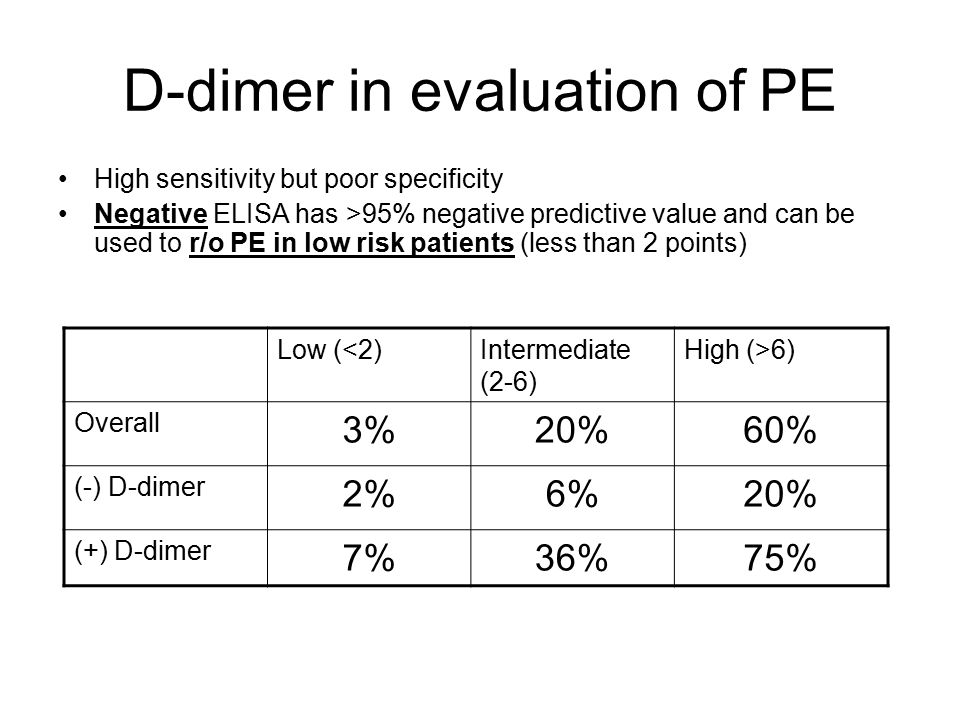 D-dimer in evaluation of PE High sensitivity but poor specificity Negative ELISA has >95% negative predictive value and can be used to r/o PE in low risk patients (less than 2 points) Low (<2)Intermediate (2-6) High (>6) Overall 3%20%60% (-) D-dimer 2%6%20% (+) D-dimer 7%36%75%