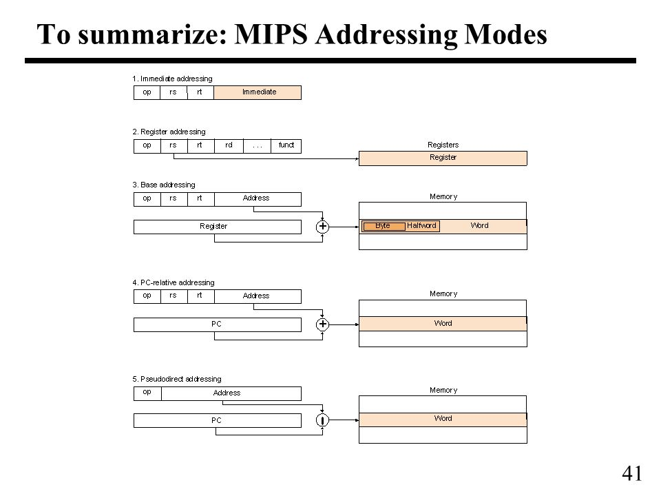 41 To summarize: MIPS Addressing Modes
