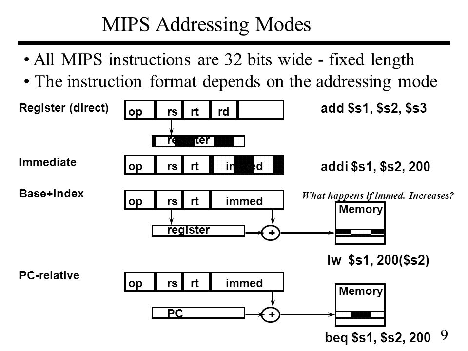 9 MIPS Addressing Modes oprsrtrd immed register Register (direct) oprsrt register Base+index + Memory immedoprsrt Immediate immedoprsrt PC PC-relative + Memory All MIPS instructions are 32 bits wide - fixed length The instruction format depends on the addressing mode add $s1, $s2, $s3 addi $s1, $s2, 200 lw $s1, 200($s2) beq $s1, $s2, 200 What happens if immed.