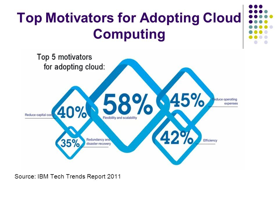 Top Motivators for Adopting Cloud Computing Source: IBM Tech Trends Report 2011.