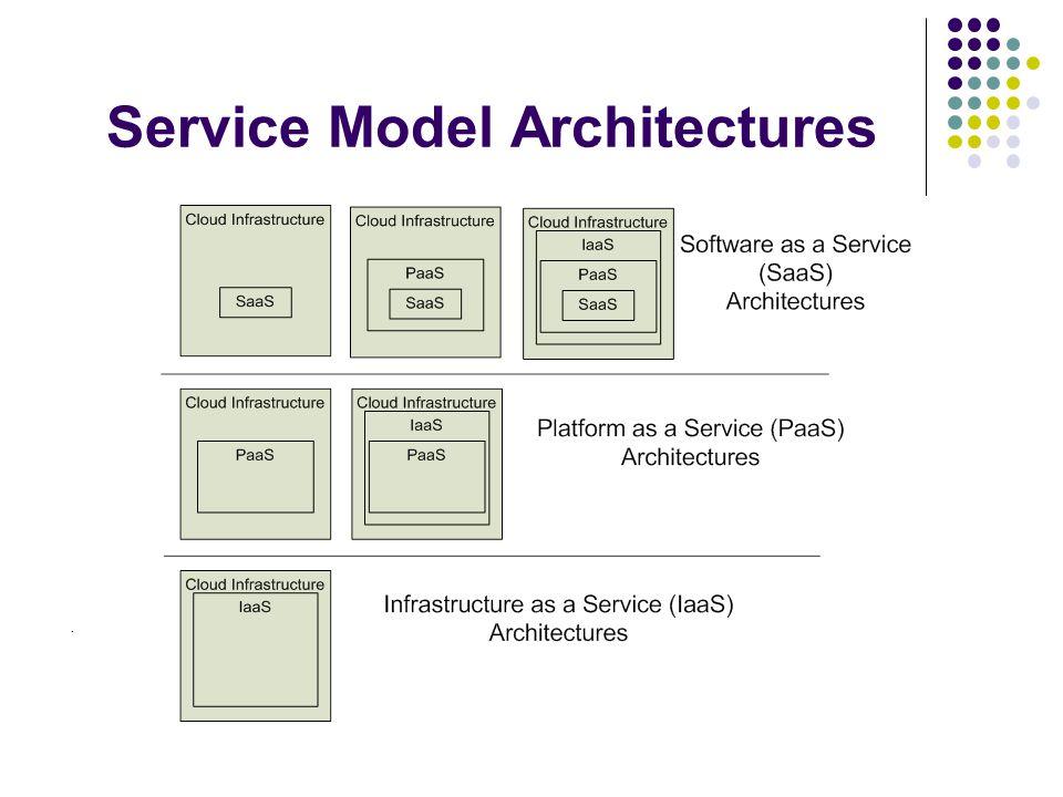 Service Model Architectures.