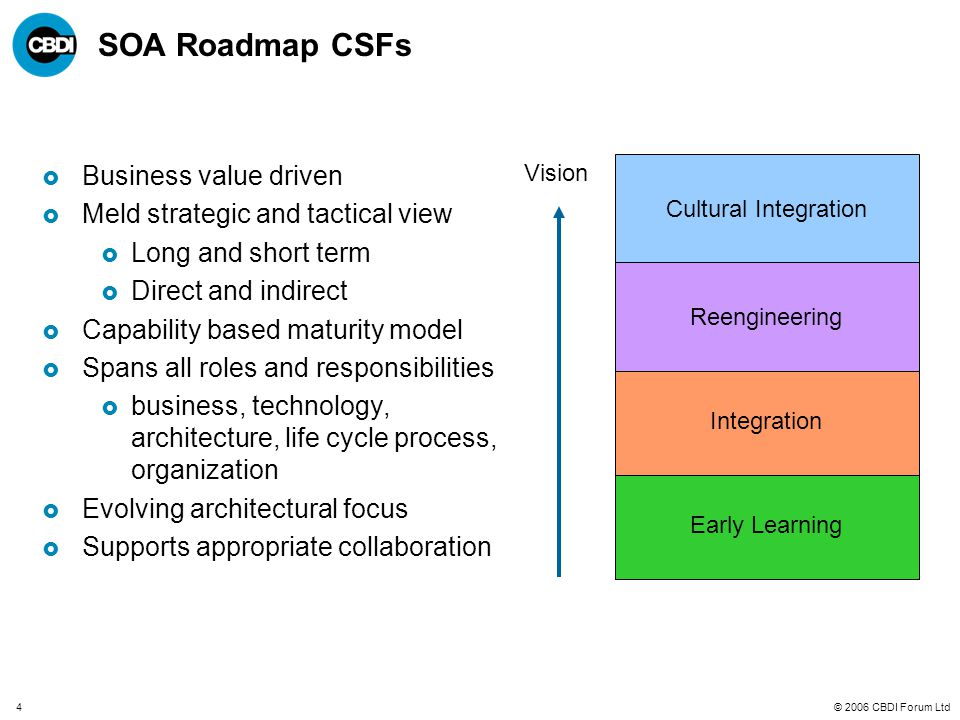 © 2006 CBDI Forum Ltd4 SOA Roadmap CSFs  Business value driven  Meld strategic and tactical view  Long and short term  Direct and indirect  Capability based maturity model  Spans all roles and responsibilities  business, technology, architecture, life cycle process, organization  Evolving architectural focus  Supports appropriate collaboration Early Learning Integration Reengineering Cultural Integration Vision