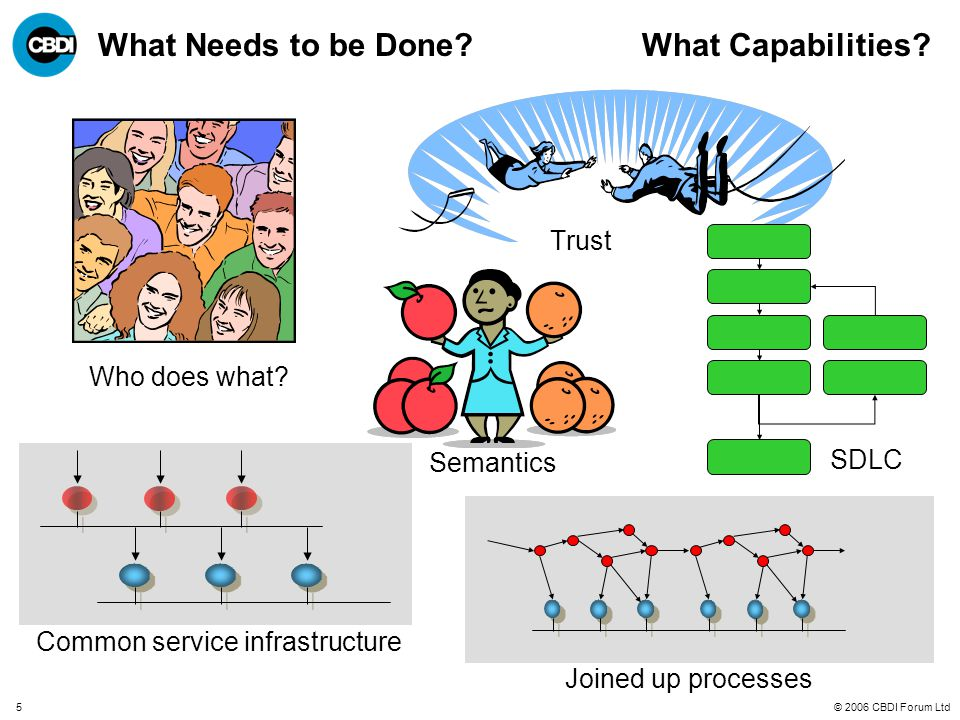 © 2006 CBDI Forum Ltd5 What Needs to be Done? What Capabilities? Trust Semantics Who does what? Common service infrastructure SDLC Joined up processes