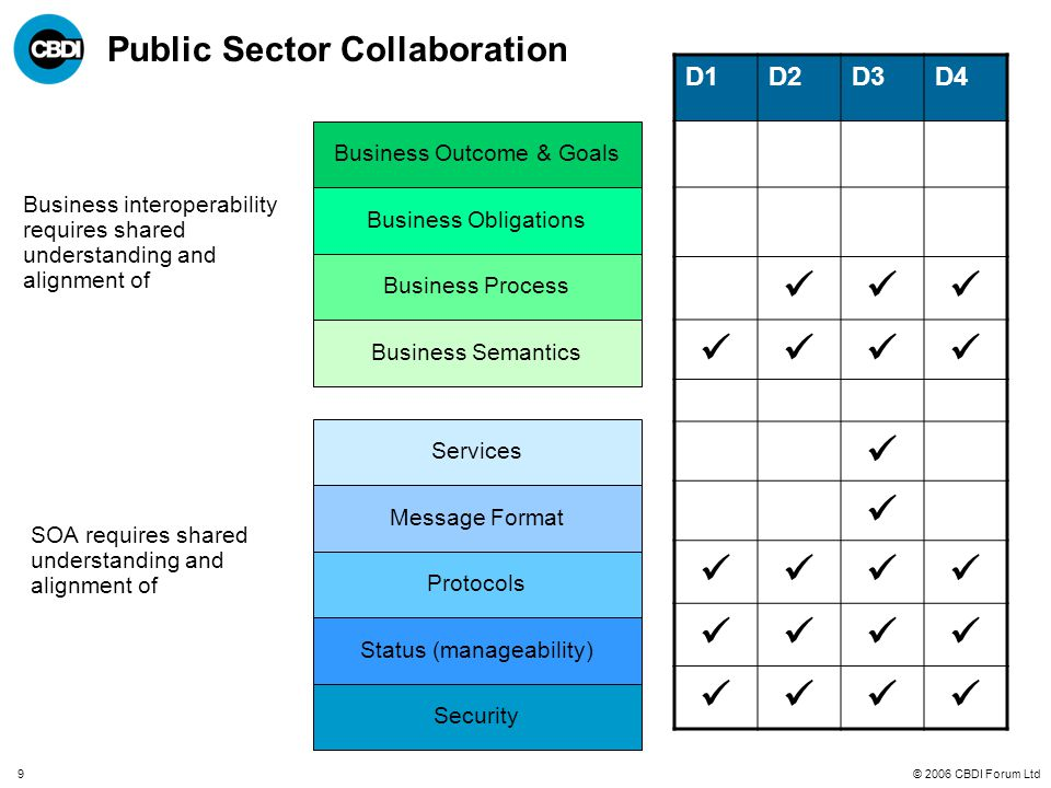© 2006 CBDI Forum Ltd9 Public Sector Collaboration Business Outcome & Goals Business Process Business Semantics Message Format Status (manageability) Protocols Business interoperability requires shared understanding and alignment of Business Obligations Security Services SOA requires shared understanding and alignment of D1D2D3D4