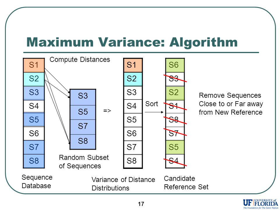 17 Maximum Variance: Algorithm S1 S2 S3 S4 S5 S6 S7 S8 S6 S3 S2 S1 S8 S7 S5 S4 S3 S5 S7 S8 Sequence Database Random Subset of Sequences S1 Variance of Distance Distributions => Compute Distances Sort Remove Sequences Close to or Far away from New Reference Candidate Reference Set S1 S2 S3 S4 S5 S6 S7 S8