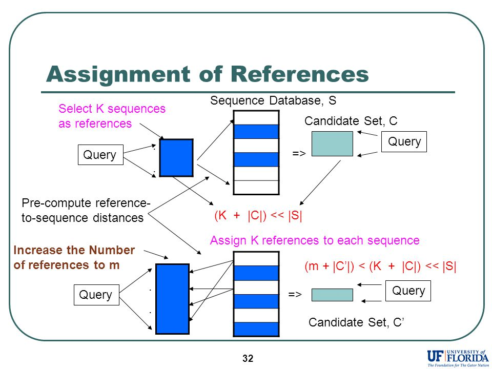 32 Assignment of References Sequence Database, S....